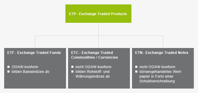 ETP - Exchange Traded Products